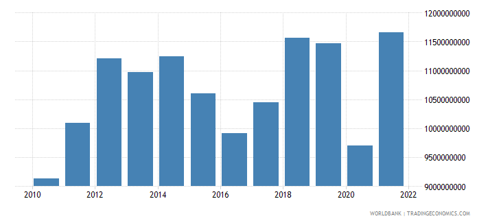 kenya exports of goods and services us dollar wb data