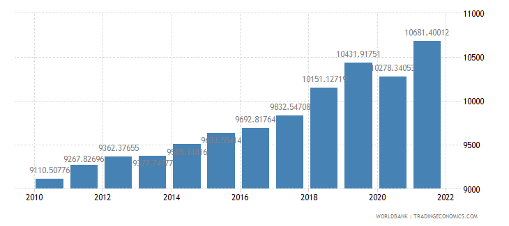 kenya gdp per person employed constant 1990 ppp dollar wb data