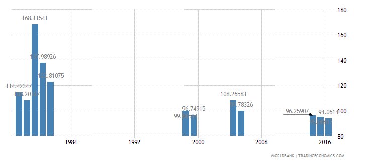 kenya gross intake rate in grade 1 total percent of relevant age group wb data