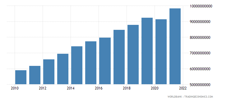kenya gross national expenditure constant 2000 us dollar wb data