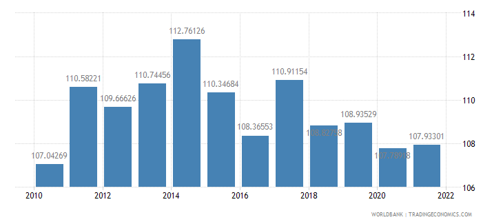 kenya gross national expenditure percent of gdp wb data