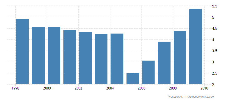 kenya gross public investment percent of gdp wb data