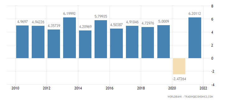 kenya household final consumption expenditure annual percent growth wb data