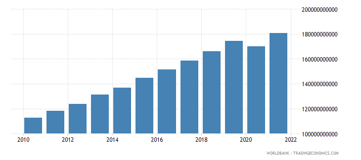 kenya household final consumption expenditure ppp constant 2005 international dollar wb data