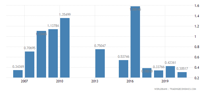 kenya ict goods exports percent of total goods exports wb data