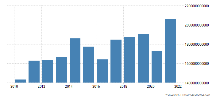 kenya imports of goods and services constant lcu wb data