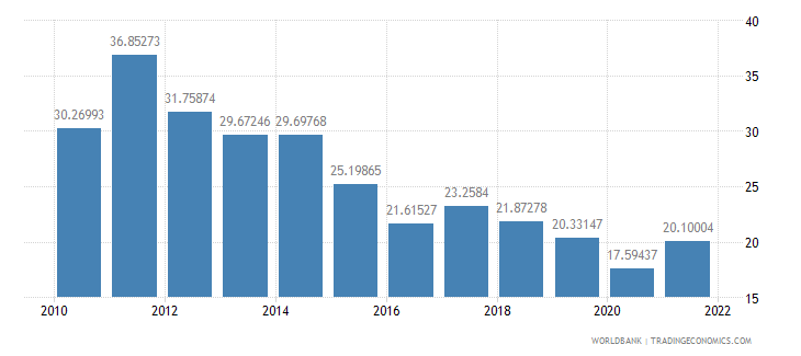 kenya imports of goods and services percent of gdp wb data