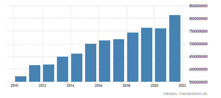 kenya manufacturing value added constant 2000 us dollar wb data