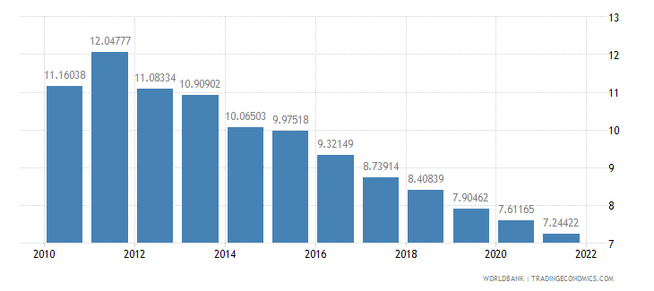 kenya manufacturing value added percent of gdp wb data
