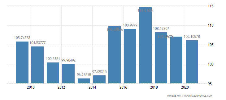 kenya net barter terms of trade index 2000  100 wb data