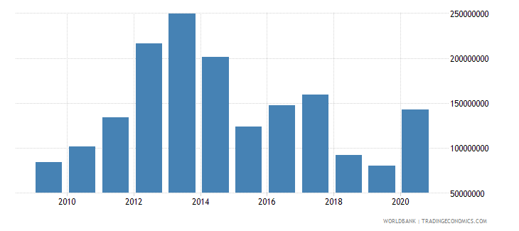kenya net bilateral aid flows from dac donors european commission us dollar wb data
