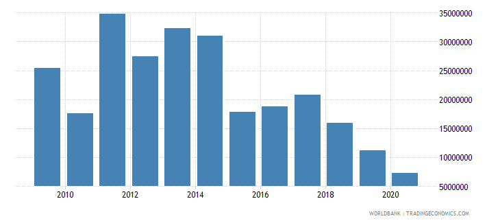 kenya net bilateral aid flows from dac donors netherlands us dollar wb data