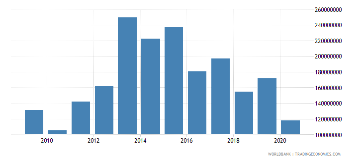 kenya net bilateral aid flows from dac donors united kingdom us dollar wb data