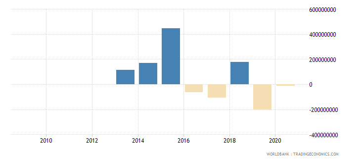 kenya net flows on external debt private nonguaranteed png nfl us dollar wb data