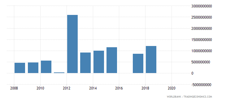 kenya other taxes current lcu wb data