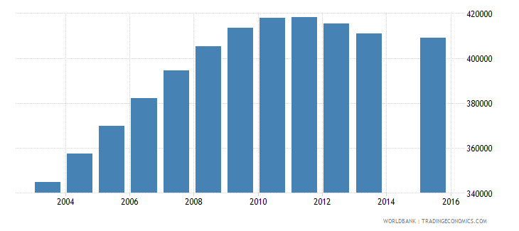 kenya population age 22 female wb data