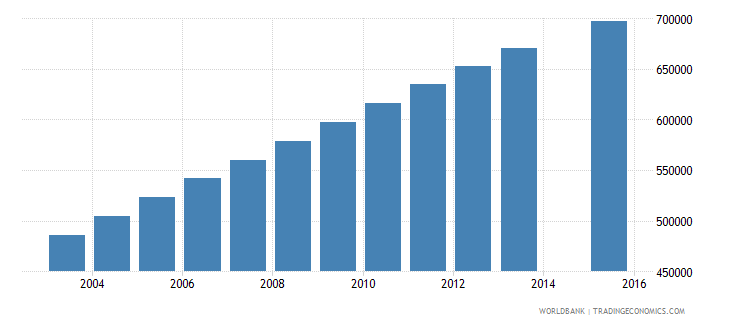 kenya population age 5 female wb data