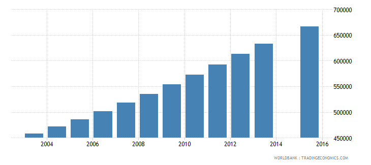 kenya population age 7 female wb data