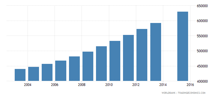 kenya population age 9 female wb data