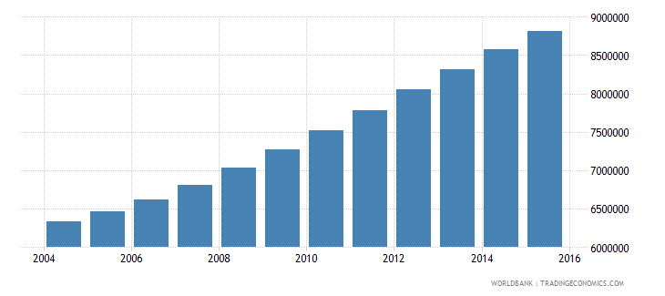 kenya population ages 6 12 total wb data