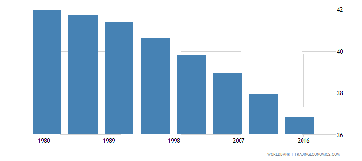 kenya rural population male percent of total wb data