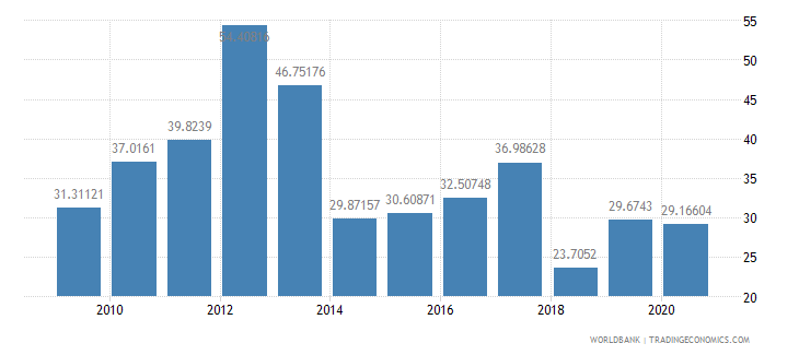 kenya subsidies and other transfers percent of expense wb data