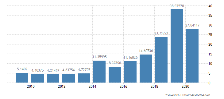 kenya total debt service percent of exports of goods services and income wb data