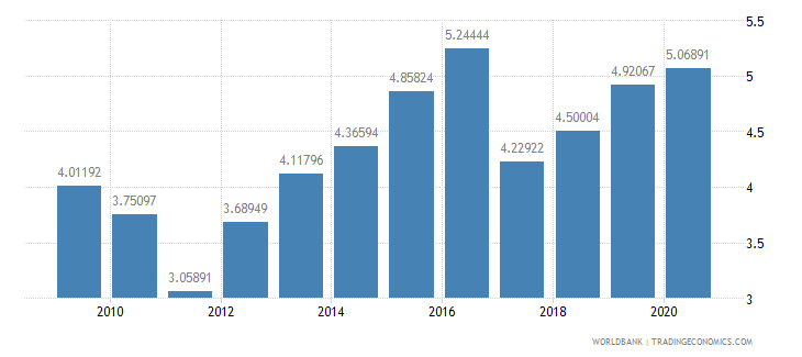 kenya total reserves in months of imports wb data