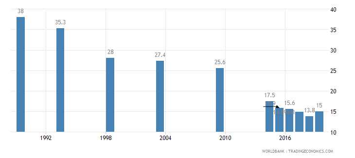 kenya unmet need for contraception percent of married women ages 15 49 wb data