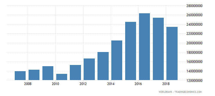 kiribati imports of goods and services current lcu wb data