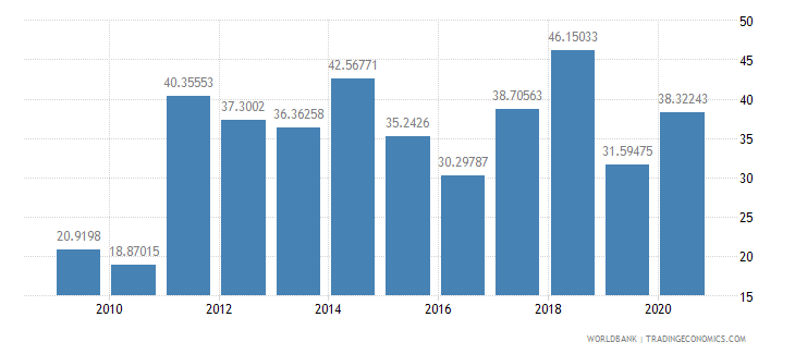 kiribati net oda received percent of imports of goods and services wb data
