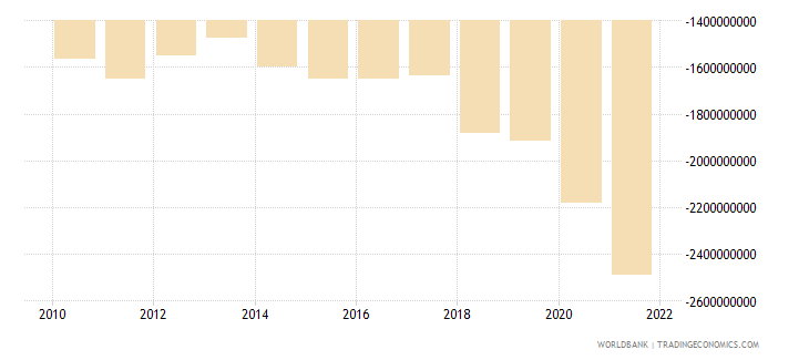 kosovo external balance on goods and services current lcu wb data