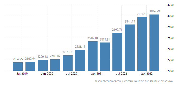 Kosovo Gross External Debt