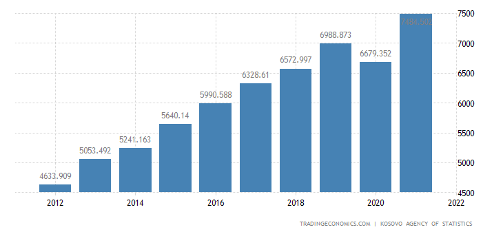 Kosovo GDP Current Prices