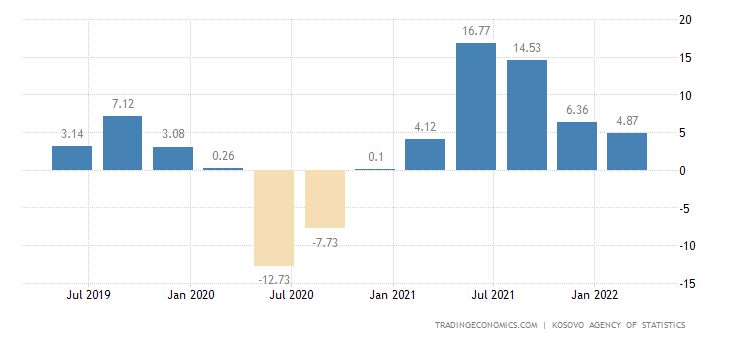 Kosovo GDP Annual Growth Rate