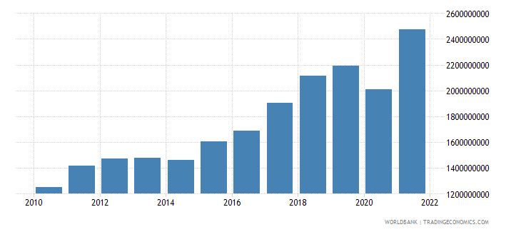 kosovo gross fixed capital formation current lcu wb data
