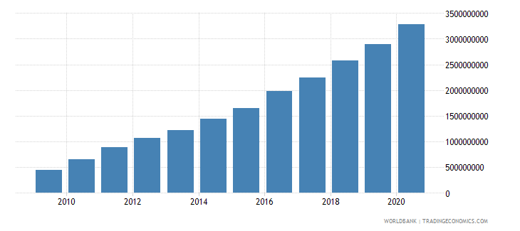 kosovo net domestic credit current lcu wb data