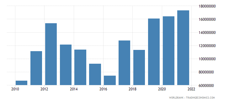 kosovo net income from abroad current lcu wb data