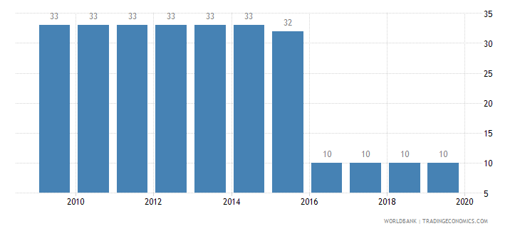 kosovo tax payments number wb data