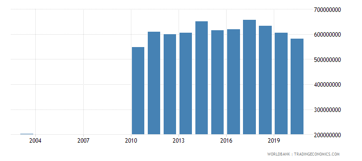 kuwait agriculture value added constant 2000 us dollar wb data