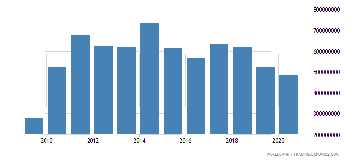 kuwait agriculture value added us dollar wb data