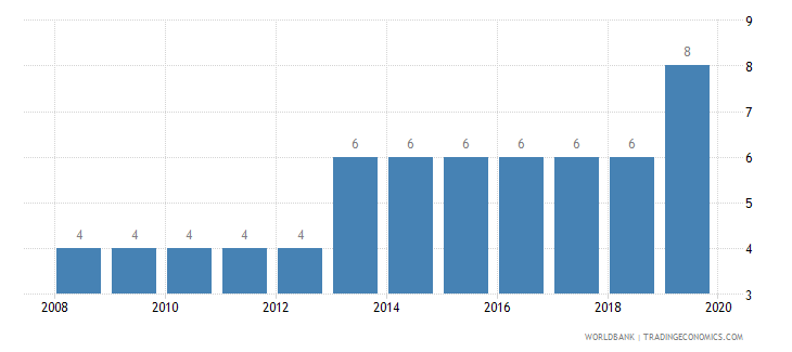 kuwait credit depth of information index 0 low to 6 high wb data