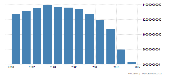 kuwait electricity production kwh wb data