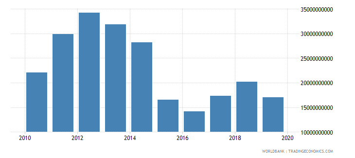 kuwait exports as a capacity to import constant lcu wb data