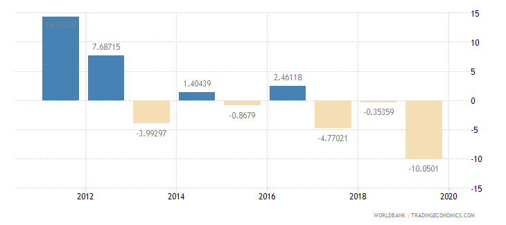 kuwait exports of goods and services annual percent growth wb data