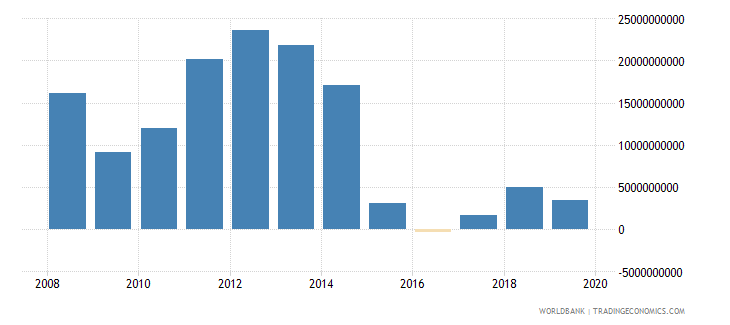 kuwait external balance on goods and services current lcu wb data