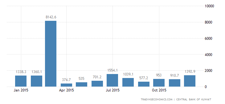Kuwait Fiscal Expenditure