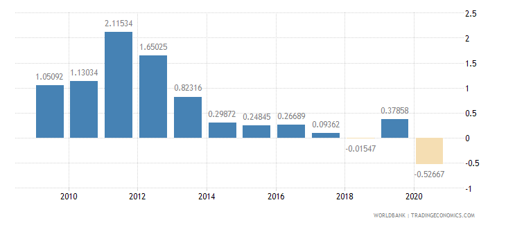 kuwait foreign direct investment net inflows percent of gdp wb data