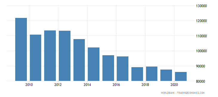 kuwait gdp per person employed constant 1990 ppp dollar wb data