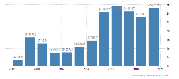 kuwait general government final consumption expenditure percent of gdp wb data